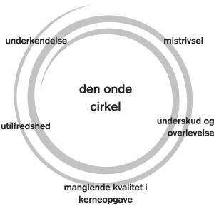 onde cirkel